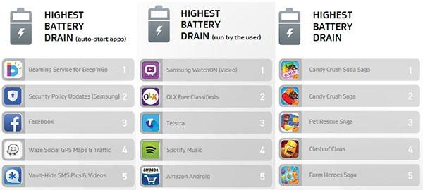 highest battery drain apps
