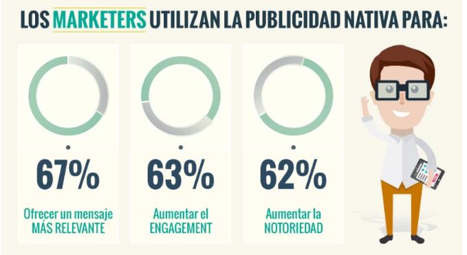 beneficios publicidad nativa marketeers