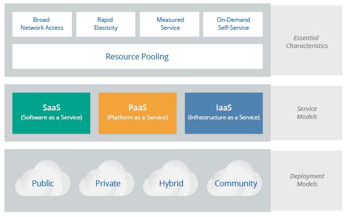 Modelos servicio cloud