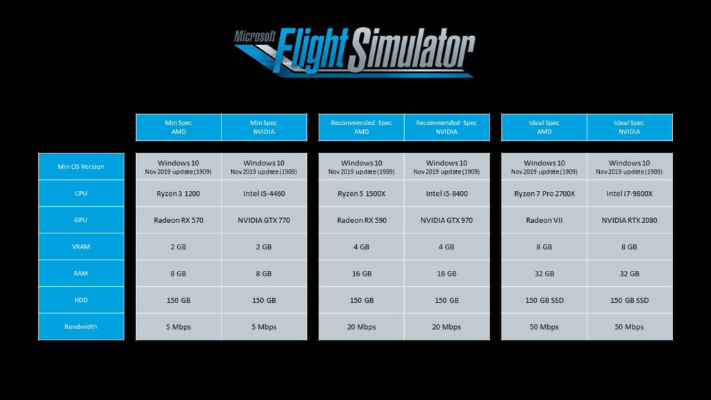 requisitos-recomendados-para-microsoft-flight-simulator-2020